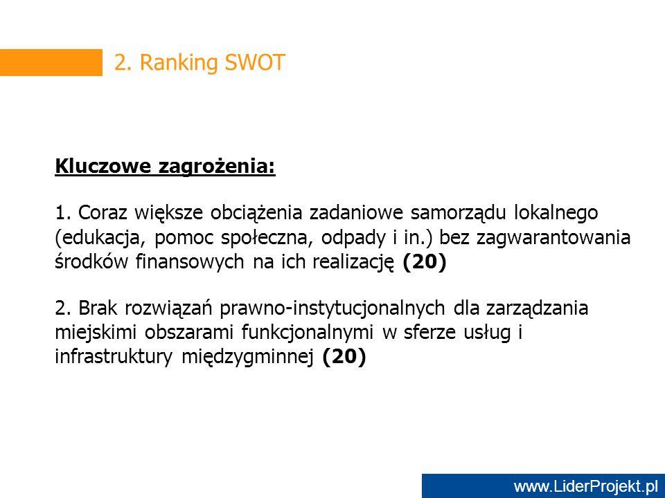 www.LiderProjekt.pl 2. Ranking SWOT Kluczowe zagrożenia: 1.