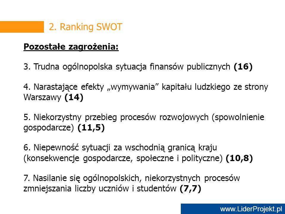 www.LiderProjekt.pl 2. Ranking SWOT Pozostałe zagrożenia: 3.