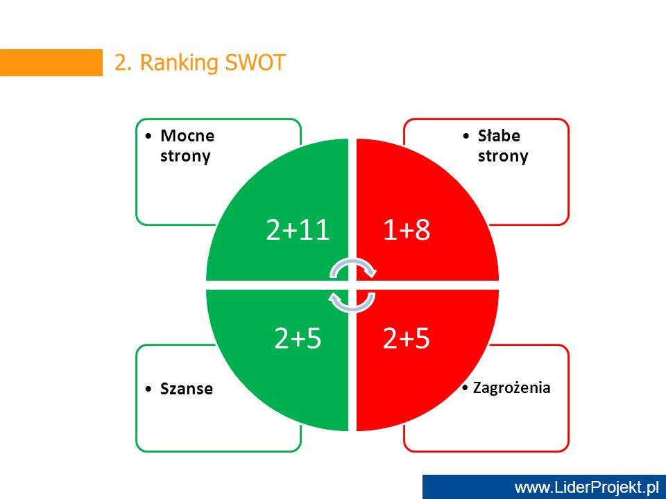 www.LiderProjekt.pl 2. Ranking SWOT Zagrożenia Szanse Słabe strony Mocne strony 2+111+8 2+5
