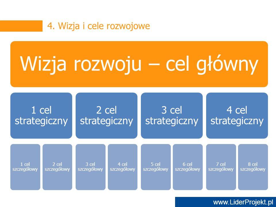 www.LiderProjekt.pl Wizja rozwoju – cel główny 1 cel strategiczny 1 cel szczegółowy 2 cel szczegółowy 2 cel strategiczny 3 cel szczegółowy 4 cel szczegółowy 3 cel strategiczny 5 cel szczegółowy 6 cel szczegółowy 4 cel strategiczny 7 cel szczegółowy 8 cel szczegółowy 4.