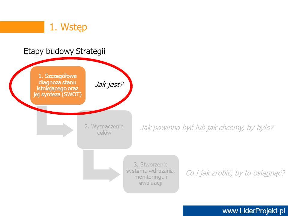 www.LiderProjekt.pl 1. Wstęp Etapy budowy Strategii 1.