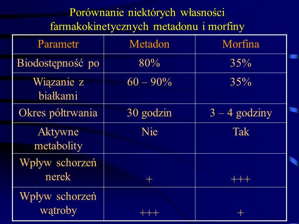 Porównanie niektórych własności farmakokinetycznych metadonu i morfiny ParametrMetadonMorfina Biodostępność po80%35% Wiązanie z białkami 60 – 90%35% Okres półtrwania30 godzin3 – 4 godziny Aktywne metabolity NieTak Wpływ schorzeń nerek ++++ Wpływ schorzeń wątroby ++++
