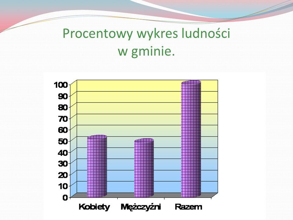 Procentowy wykres ludności w gminie.