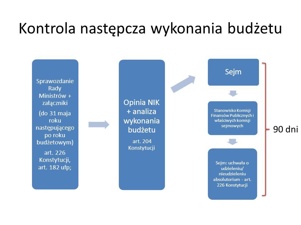 Kontrola następcza wykonania budżetu Sprawozdanie Rady Ministrów + załączniki (do 31 maja roku następującego po roku budżetowym) art.