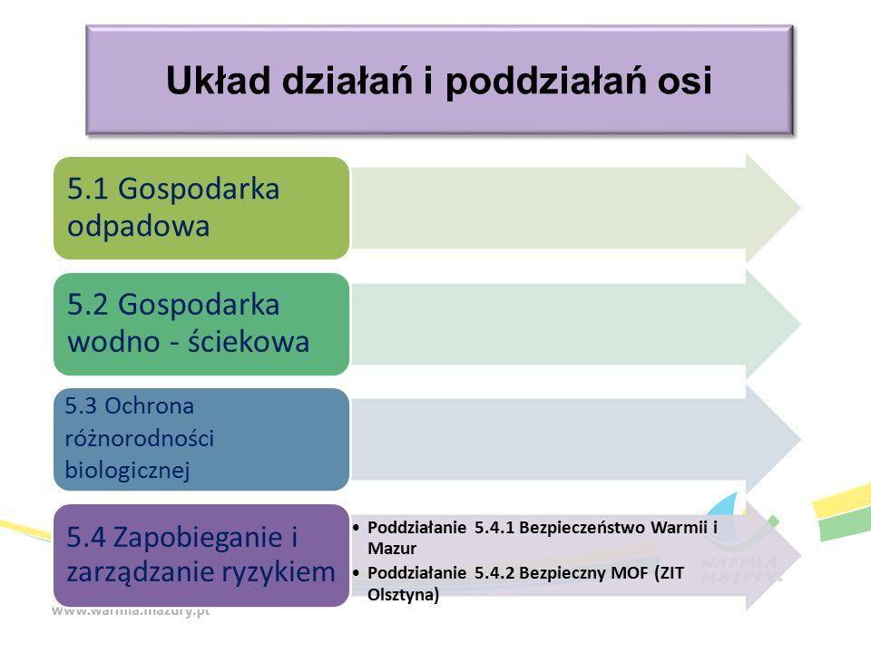 Układ działań i poddziałań osi 5.1 Gospodarka odpadowa 5.2 Gospodarka wodno - ściekowa 5.3 Ochrona różnorodności biologicznej Poddziałanie 5.4.1 Bezpieczeństwo Warmii i Mazur Poddziałanie 5.4.2 Bezpieczny MOF (ZIT Olsztyna) 5.4 Zapobieganie i zarządzanie ryzykiem