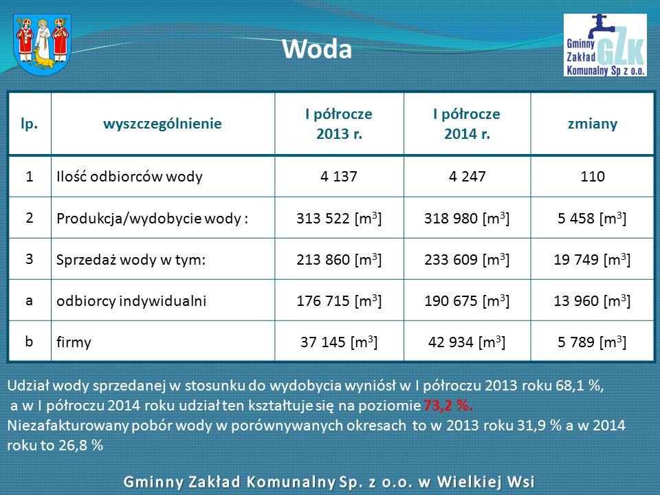 Woda lp.wyszczególnienie I półrocze 2013 r. I półrocze 2014 r.