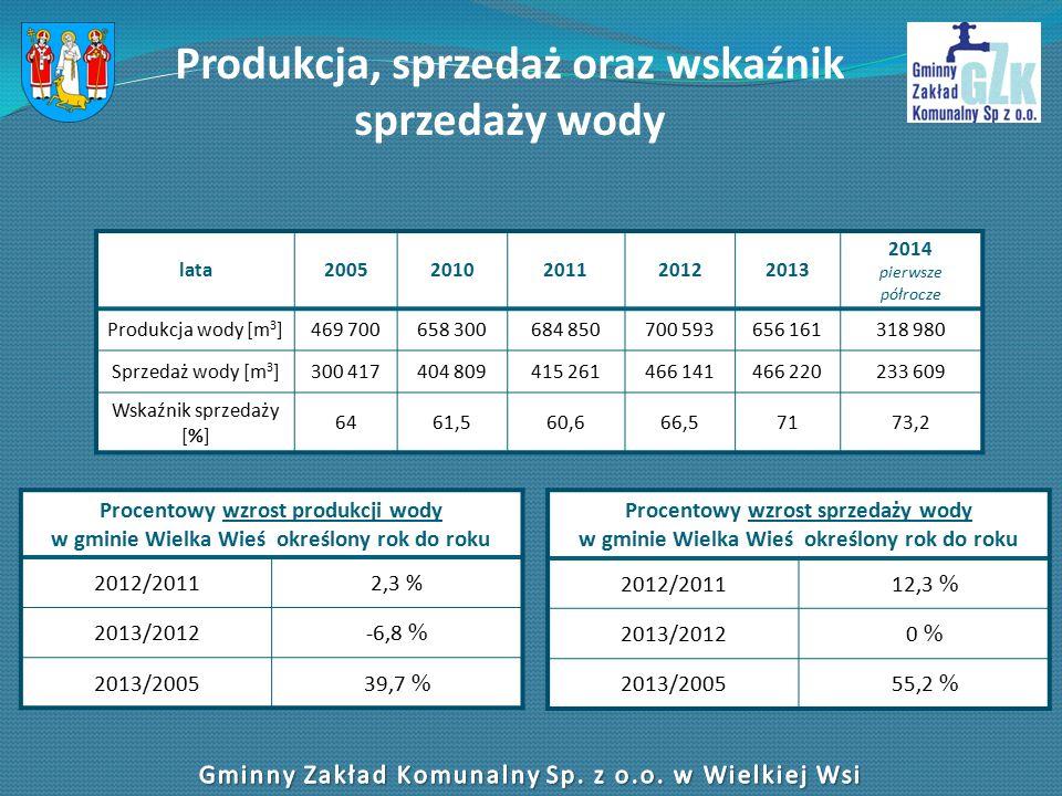 Produkcja, sprzedaż oraz wskaźnik sprzedaży wody lata20052010201120122013 2014 pierwsze półrocze Produkcja wody [m 3 ]469 700658 300684 850700 593656 161318 980 Sprzedaż wody [m 3 ]300 417404 809415 261466 141466 220233 609 Wskaźnik sprzedaży [%] 6461,560,666,57173,2 Procentowy wzrost produkcji wody w gminie Wielka Wieś określony rok do roku 2012/20112,3 % 2013/2012-6,8 % 2013/200539,7 % Procentowy wzrost sprzedaży wody w gminie Wielka Wieś określony rok do roku 2012/201112,3 % 2013/20120 % 2013/200555,2 %