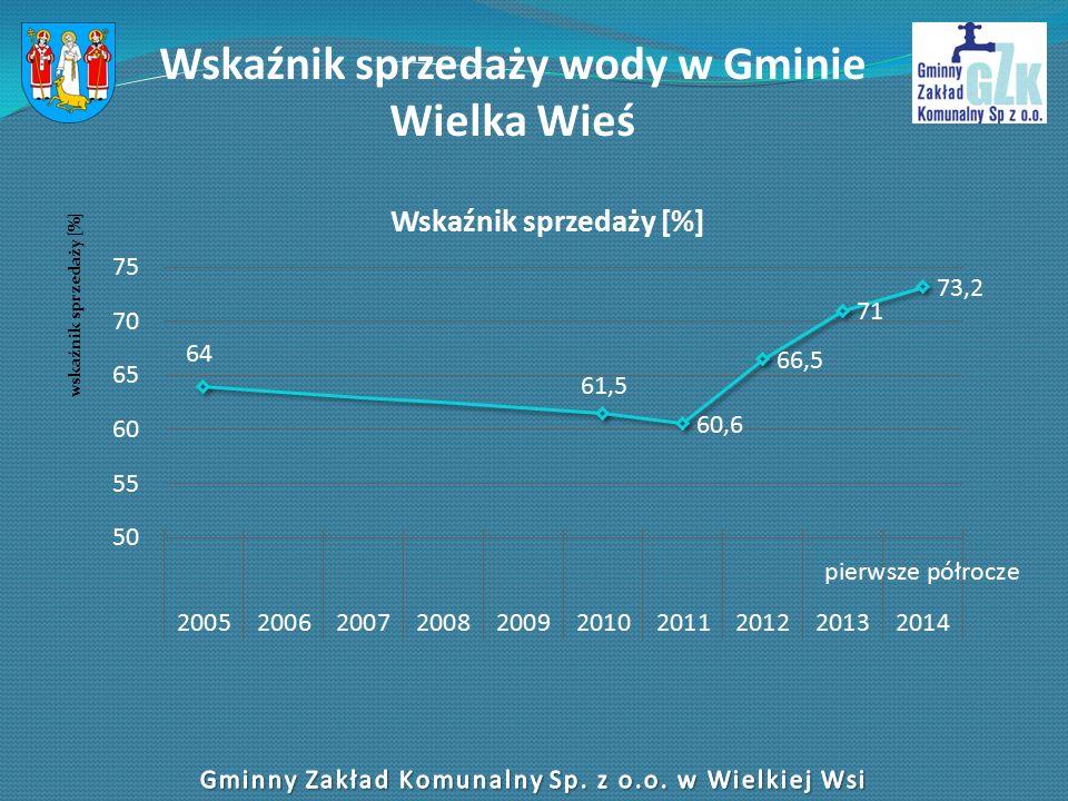 Wskaźnik sprzedaży wody w Gminie Wielka Wieś