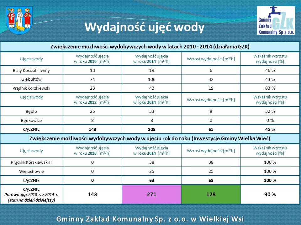 Wydajność ujęć wody Zwiększenie możliwości wydobywczych wody w latach 2010 - 2014 (działania GZK) Ujęcia wody Wydajność ujęcia w roku 2010 [m 3/ h] Wydajność ujęcia w roku 2014 [m 3/ h] Wzrost wydajności [m 3/ h] Wskaźnik wzrostu wydajności [%] Biały Kościół - Iwiny 1319646 % Giebułtów 741063243 % Prądnik Korzkiewski 23421983 % Ujęcia wodyWydajność ujęcia w roku 2012 [m 3/ h] Wydajność ujęcia w roku 2014 [m 3/ h] Wzrost wydajności [m 3/ h] Wskaźnik wzrostu wydajności [%] Bębło 2533832 % Będkowice 8800 % ŁĄCZNIE 1432086545 % Zwiększenie możliwości wydobywczych wody w ujęciu rok do roku (Inwestycje Gminy Wielka Wieś) Ujęcia wody Wydajność ujęcia w roku 2010 [m 3/ h] Wydajność ujęcia w roku 2014 [m 3/ h] Wzrost wydajności [m 3/ h] Wskaźnik wzrostu wydajności [%] Prądnik Korzkiewski II 038 100 % Wierzchowie 025 100 % ŁĄCZNIE 063 100 % ŁĄCZNIE Porównując 2010 r.