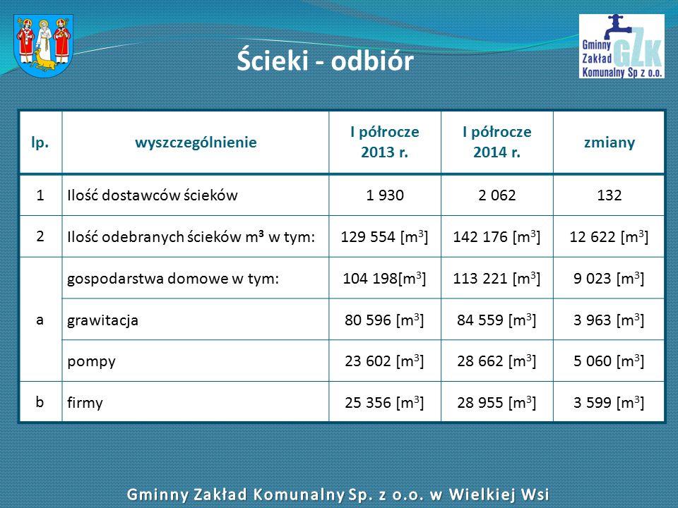 Ścieki - odbiór lp.wyszczególnienie I półrocze 2013 r.