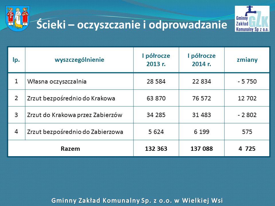 Ścieki – oczyszczanie i odprowadzanie lp.wyszczególnienie I półrocze 2013 r.