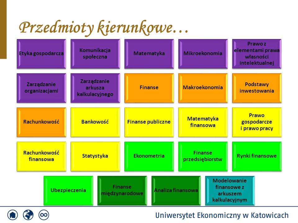 Przedmioty kierunkowe… Etyka gospodarcza Komunikacja społeczna MatematykaMikroekonomia Prawo z elementami prawa własności intelektualnej Zarządzanie organizacjami Zarządzanie arkusza kalkulacyjnego FinanseMakroekonomia Podstawy inwestowania RachunkowośćBankowośćFinanse publiczne Matematyka finansowa Prawo gospodarcze i prawo pracy Rachunkowość finansowa StatystykaEkonometria Finanse przedsiębiorstw Rynki finansowe Ubezpieczenia Finanse międzynarodowe Analiza finansowa Modelowanie finansowe z arkuszem kalkulacyjnym