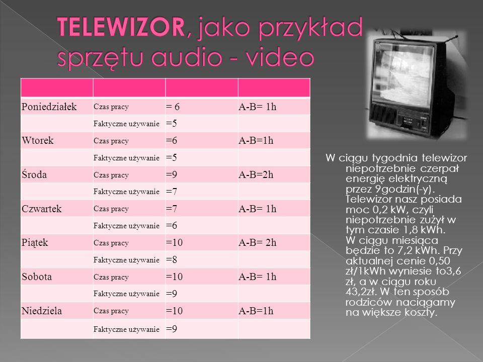 W ciągu tygodnia telewizor niepotrzebnie czerpał energię elektryczną przez 9godzin(-y).