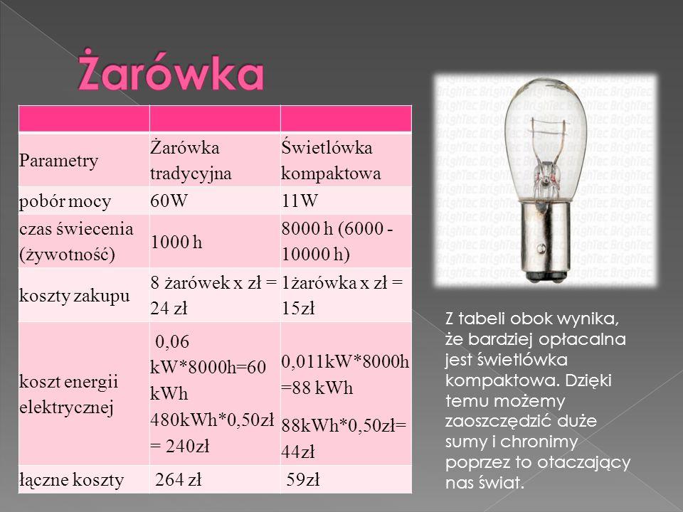 Parametry Żarówka tradycyjna Świetlówka kompaktowa pobór mocy60W11W czas świecenia (żywotność) 1000 h 8000 h (6000 - 10000 h) koszty zakupu 8 żarówek x zł = 24 zł 1żarówka x zł = 15zł koszt energii elektrycznej 0,06 kW*8000h=60 kWh 480kWh*0,50zł = 240zł 0,011kW*8000h =88 kWh 88kWh*0,50zł= 44zł łączne koszty 264 zł 59zł Z tabeli obok wynika, że bardziej opłacalna jest świetlówka kompaktowa.