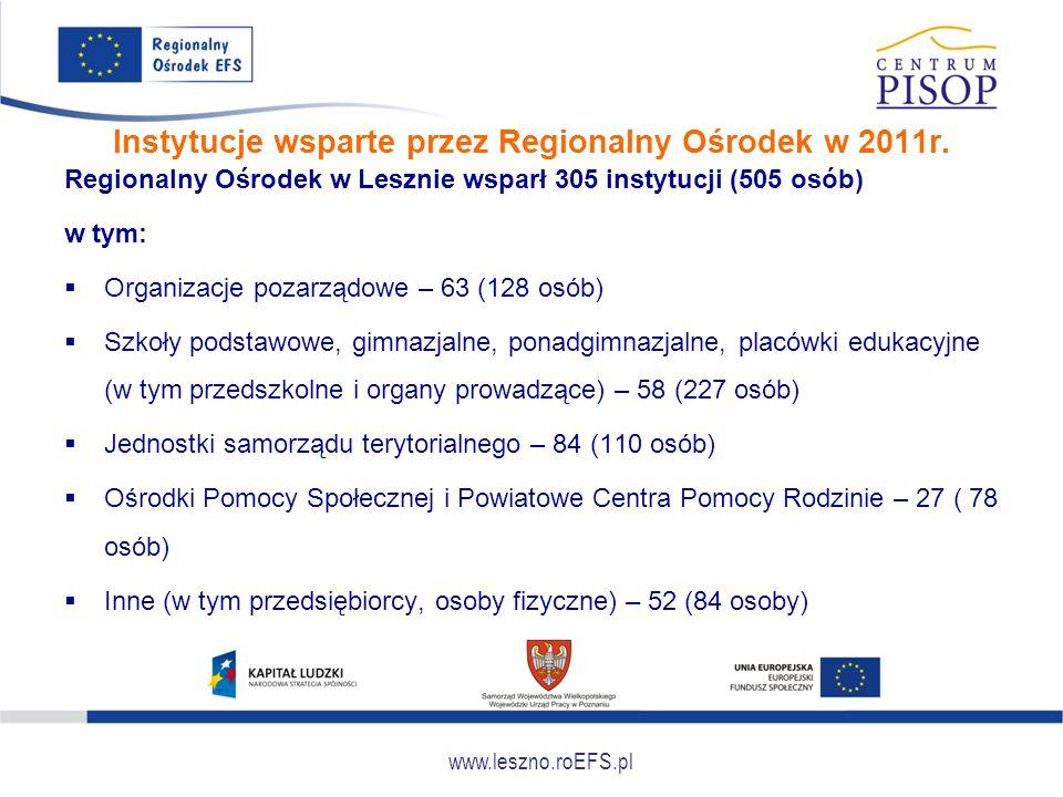 www.leszno.roEFS.pl Instytucje wsparte przez Regionalny Ośrodek w 2011r. Regionalny Ośrodek w Lesznie wsparł 305 instytucji (505 osób) w tym:  Organi