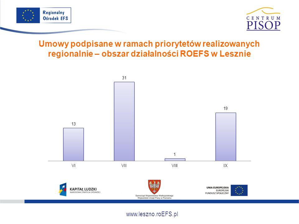 www.leszno.roEFS.pl Umowy podpisane w ramach priorytetów realizowanych regionalnie – obszar działalności ROEFS w Lesznie