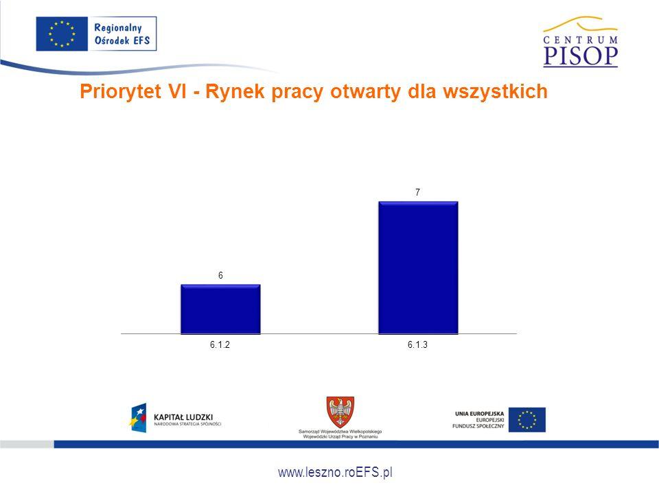 www.leszno.roEFS.pl Priorytet VI - Rynek pracy otwarty dla wszystkich