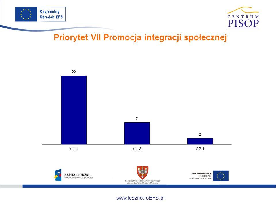 www.leszno.roEFS.pl Priorytet VII Promocja integracji społecznej