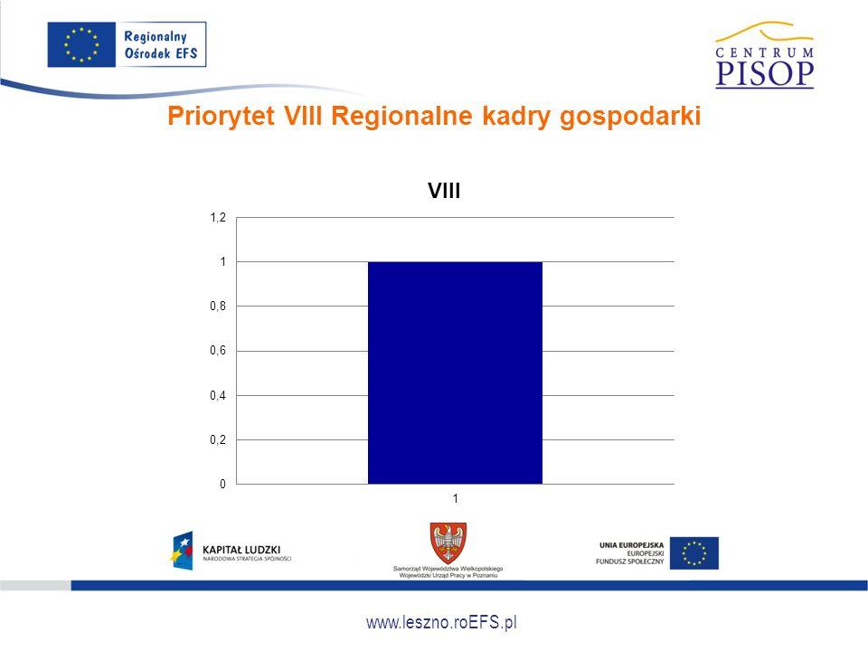 www.leszno.roEFS.pl Priorytet VIII Regionalne kadry gospodarki
