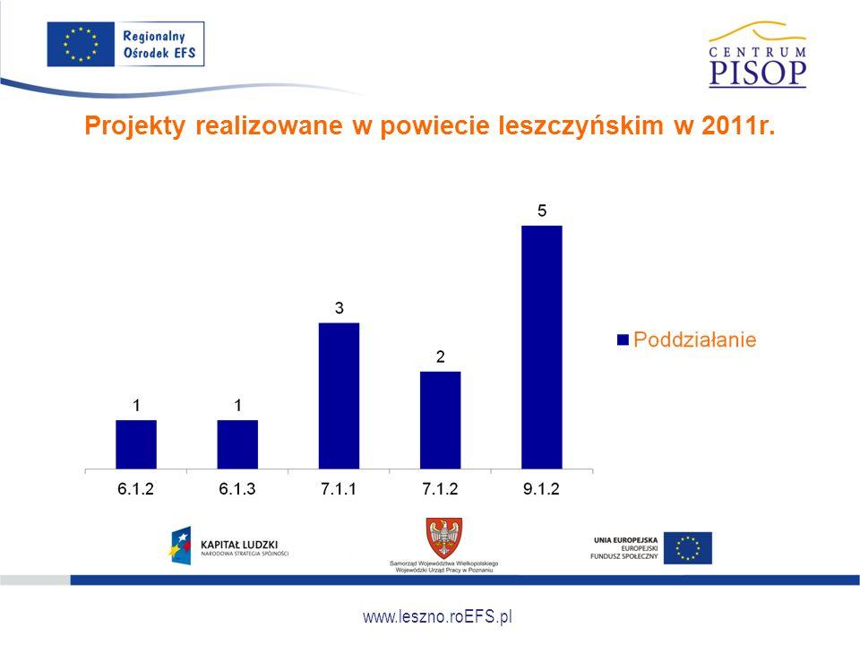 www.leszno.roEFS.pl Projekty realizowane w powiecie leszczyńskim w 2011r.