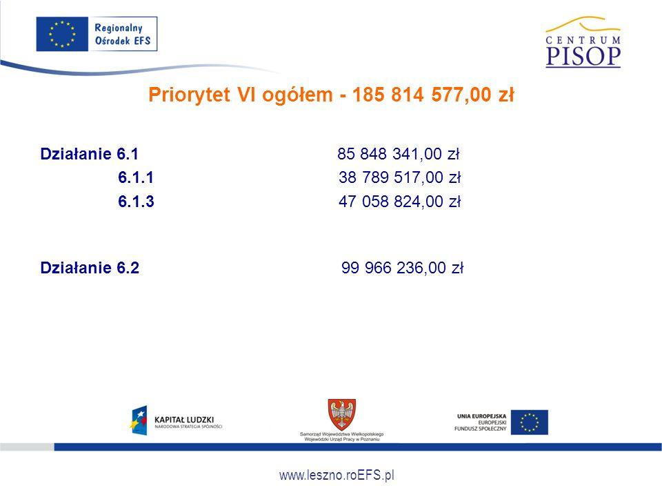 www.leszno.roEFS.pl Priorytet VI ogółem - 185 814 577,00 zł Działanie 6.1 85 848 341,00 zł 6.1.1 38 789 517,00 zł 6.1.3 47 058 824,00 zł Działanie 6.2 99 966 236,00 zł