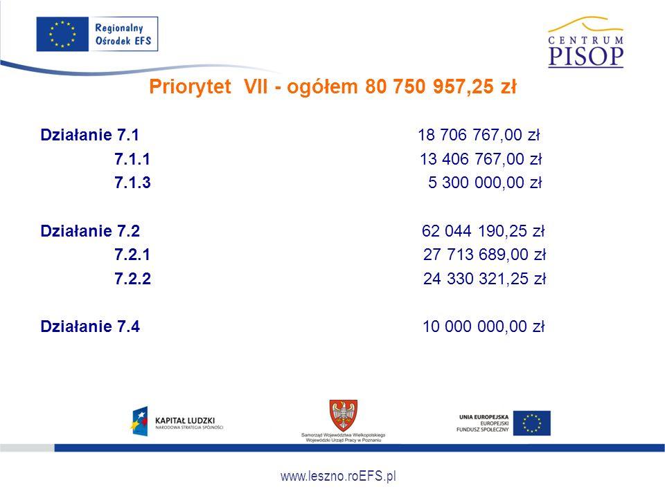 www.leszno.roEFS.pl Priorytet VII - ogółem 80 750 957,25 zł Działanie 7.1 18 706 767,00 zł 7.1.1 13 406 767,00 zł 7.1.3 5 300 000,00 zł Działanie 7.2