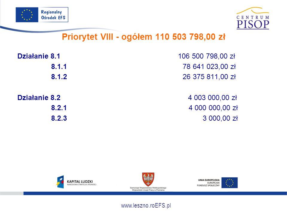 www.leszno.roEFS.pl Priorytet VIII - ogółem 110 503 798,00 zł Działanie 8.1 106 500 798,00 zł 8.1.1 78 641 023,00 zł 8.1.2 26 375 811,00 zł Działanie 8.2 4 003 000,00 zł 8.2.1 4 000 000,00 zł 8.2.3 3 000,00 zł