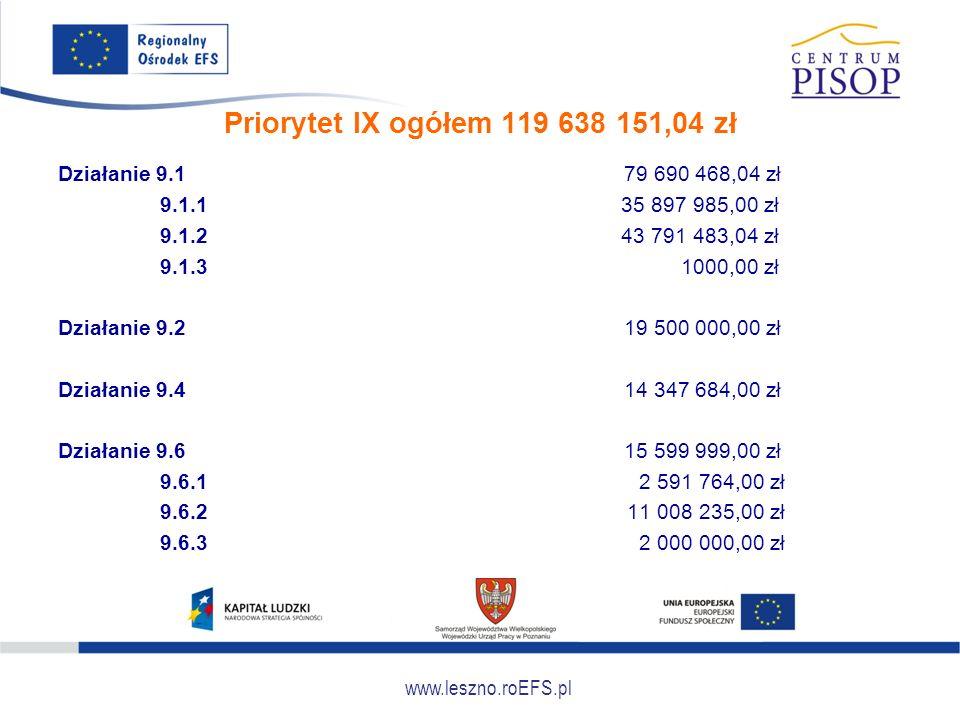 www.leszno.roEFS.pl Priorytet IX ogółem 119 638 151,04 zł Działanie 9.1 79 690 468,04 zł 9.1.1 35 897 985,00 zł 9.1.2 43 791 483,04 zł 9.1.3 1000,00 z