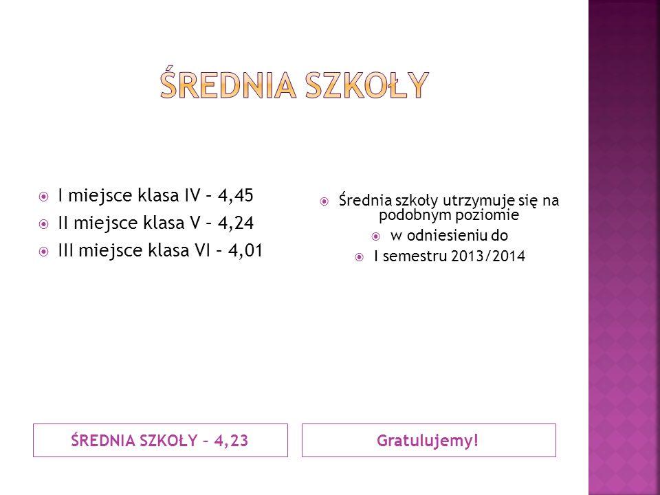 GRATULUJEMY. Karolina Szymańska – 5,13 kl.VI  Karolina Pyśk – 5,14 kl.