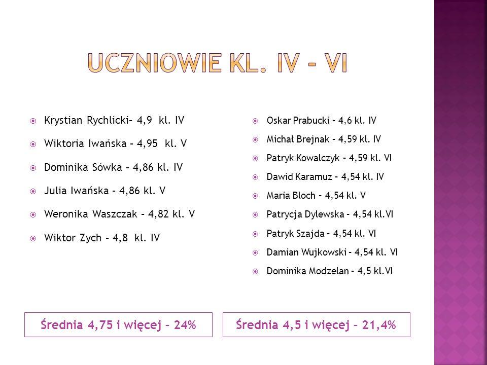Średnia 4,75 i więcej – 24%Średnia 4,5 i więcej – 21,4%  Krystian Rychlicki– 4,9 kl. IV  Wiktoria Iwańska – 4,95 kl. V  Dominika Sówka – 4,86 kl. I