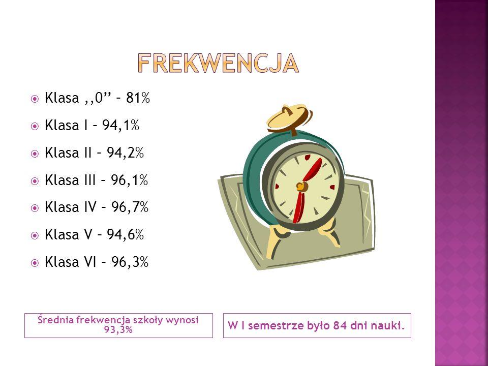 Średnia frekwencja szkoły wynosi 93,3% W I semestrze było 84 dni nauki.  Klasa,,0'' – 81%  Klasa I – 94,1%  Klasa II – 94,2%  Klasa III – 96,1% 