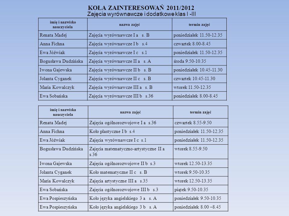 KOŁA ZAINTERESOWAŃ 2011/2012 imię i nazwisko nauczyciela nazwa zajęćtermin zajęć Renata MadejZajęcia wyrównawcze I a s.