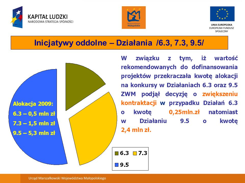 Inicjatywy oddolne – Działania /6.3, 7.3, 9.5/ Alokacja 2009: 6.3 – 0,5 mln zł 7.3 – 1,5 mln zł 9.5 – 5,3 mln zł W związku z tym, iż wartość rekomendowanych do dofinansowania projektów przekraczała kwotę alokacji na konkursy w Działaniach 6.3 oraz 9.5 ZWM podjął decyzję o zwiększeniu kontraktacji w przypadku Działań 6.3 o kwotę 0,25mln.zł natomiast w Działaniu 9.5 o kwotę 2,4 mln zł.