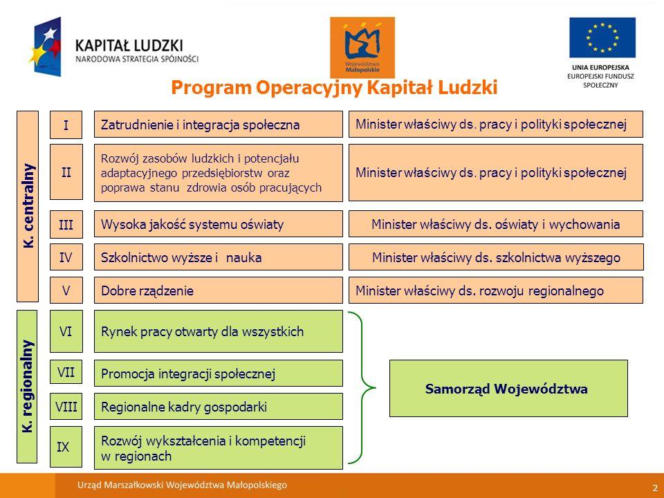 2 Program Operacyjny Kapitał Ludzki K. centralny K.