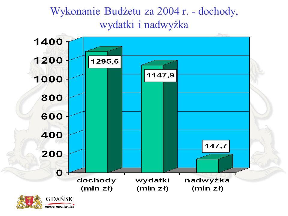 Wykonanie Budżetu za 2004 r. - dochody, wydatki i nadwyżka