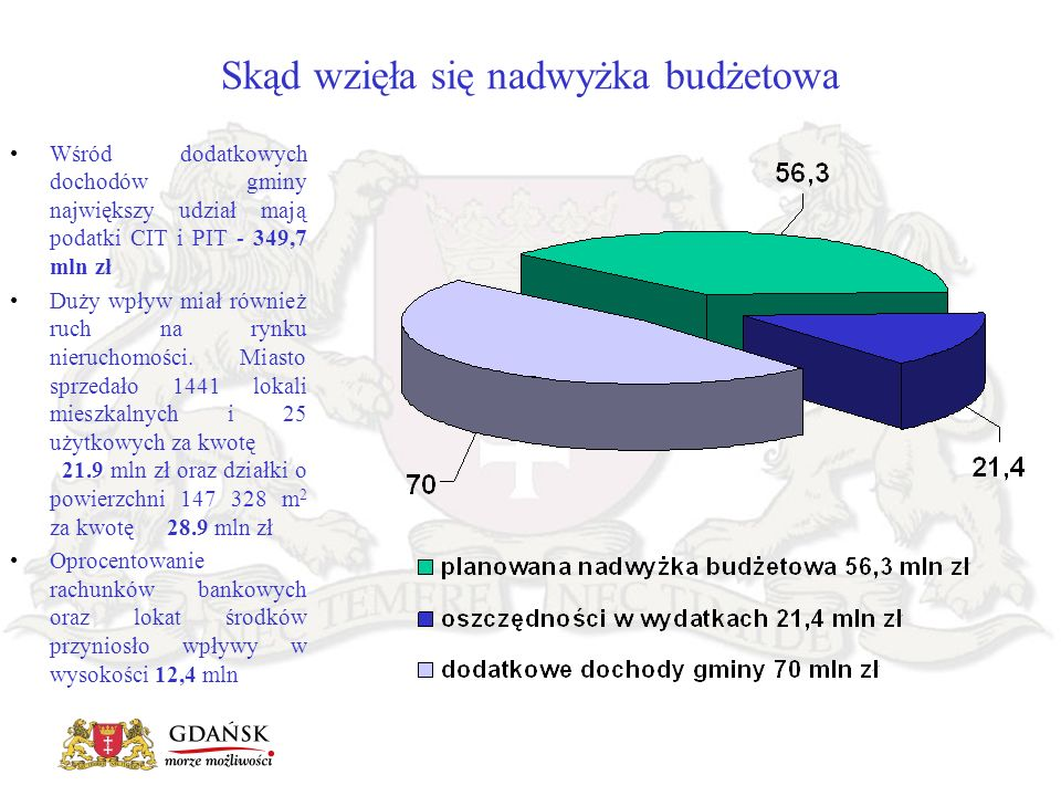 Wśród dodatkowych dochodów gminy największy udział mają podatki CIT i PIT - 349,7 mln zł Duży wpływ miał również ruch na rynku nieruchomości. Miasto s