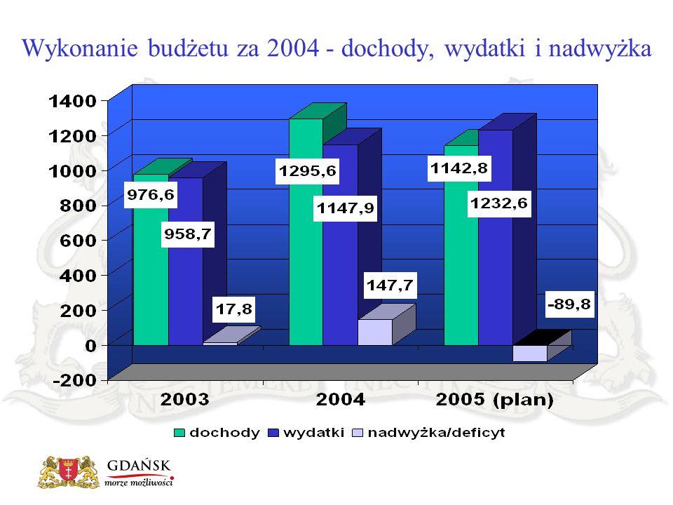 Głównymi źródłami dochodów miasta były: udział w podatkach (w tym w podatku CIT i PIT) - 349,7 mln zł dochody z mienia komunalnego - 269,6 mln zł subwencje z budżetu państwa - 243,3 mln zł Wykonanie budżetu za 2004 - struktura dochodów w mln zł
