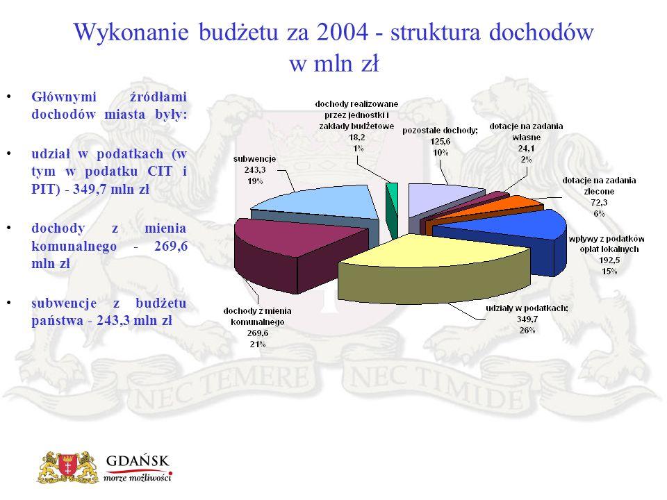 Głównymi źródłami dochodów miasta były: udział w podatkach (w tym w podatku CIT i PIT) - 349,7 mln zł dochody z mienia komunalnego - 269,6 mln zł subw
