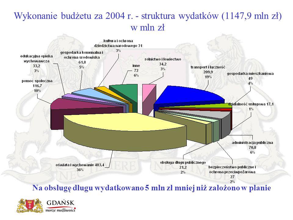 Wykonanie budżetu za 2004 r. - struktura wydatków (1147,9 mln zł) w mln zł Na obsługę długu wydatkowano 5 mln zł mniej niż założono w planie