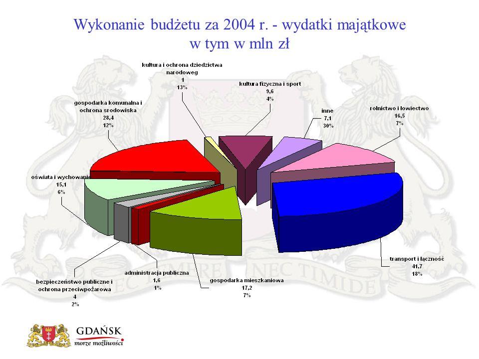 Wykonanie budżetu za 2004 r. - wydatki majątkowe w tym w mln zł