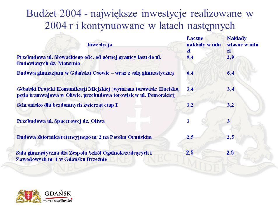 Wykonanie budżetu za rok 2004 art.112 ustawy o Finansach Publicznych z 26.11.1998 r.