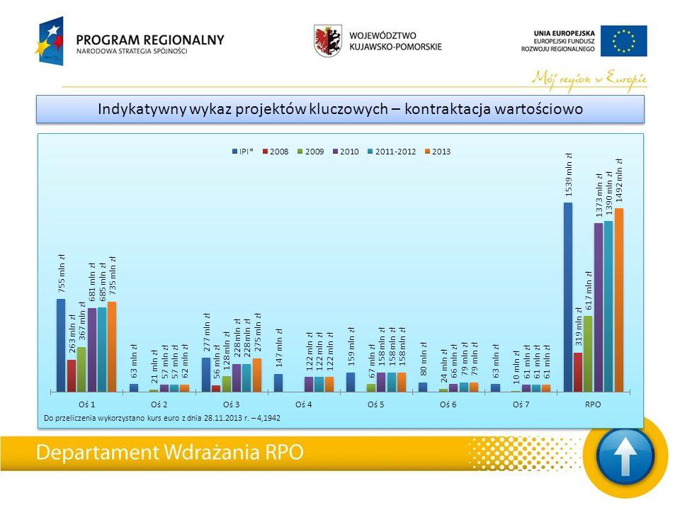 Do przeliczenia wykorzystano kurs euro z dnia 28.11.2013 r. – 4,1942 Indykatywny wykaz projektów kluczowych – kontraktacja wartościowo