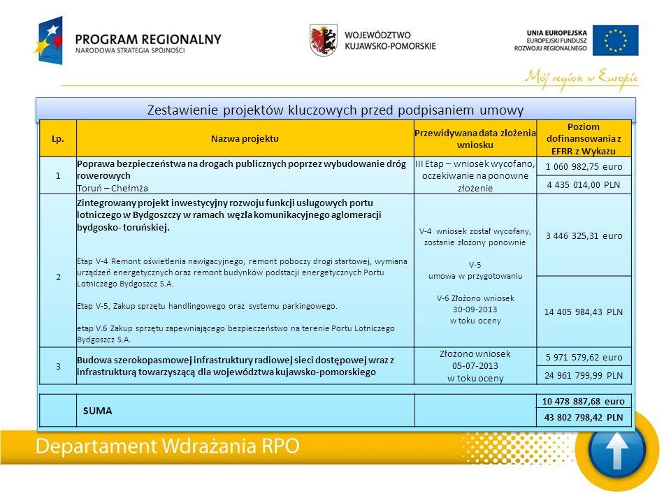 Zestawienie projektów kluczowych przed podpisaniem umowy Lp.Nazwa projektu Przewidywana data złożenia wniosku Poziom dofinansowania z EFRR z Wykazu 1