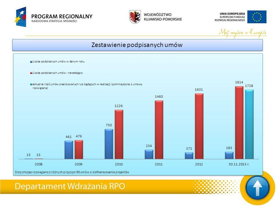 Zestawienie podpisanych umów Dotychczas rozwiązano z różnych przyczyn 86 umów o dofinansowanie projektów
