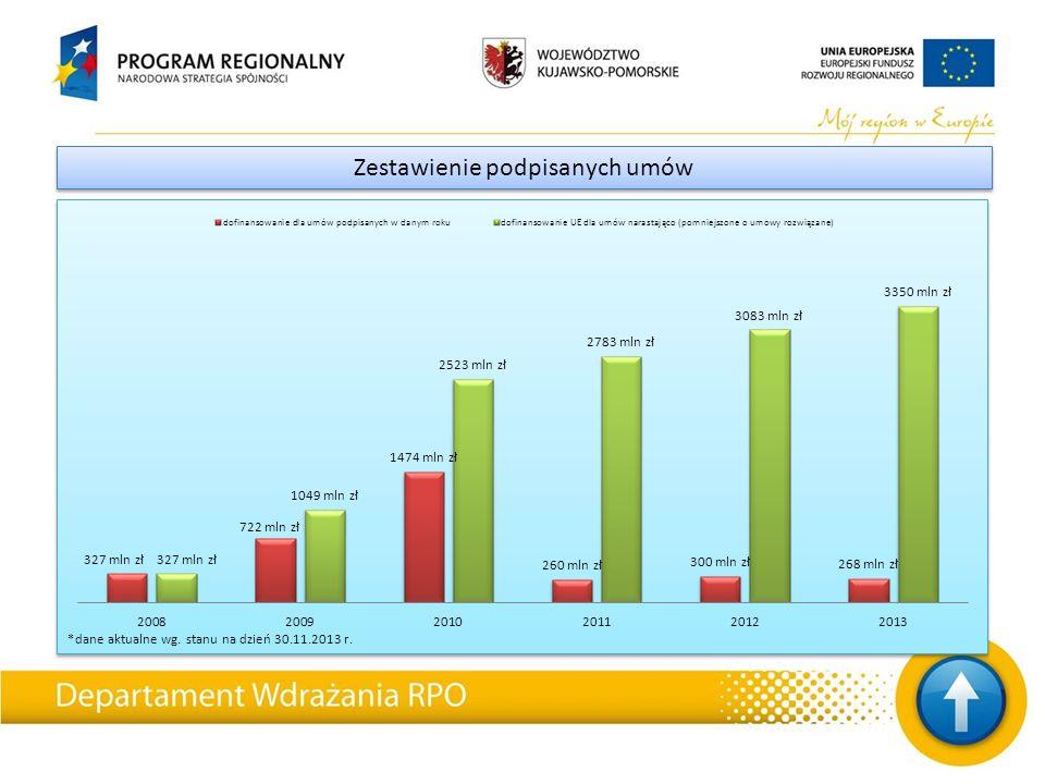 *dane aktualne wg. stanu na dzień 30.11.2013 r. Zestawienie podpisanych umów
