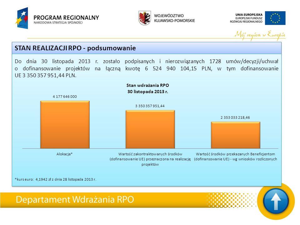 STAN REALIZACJI RPO - podsumowanie Do dnia 30 listopada 2013 r. zostało podpisanych i nierozwiązanych 1728 umów/decyzji/uchwał o dofinansowanie projek