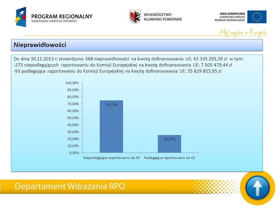 Do dnia 30.11.2013 r. stwierdzono 368 nieprawidłowości na kwotę dofinansowania UE: 43 335 295,39 zł w tym: -275 niepodlegających raportowaniu do Komis