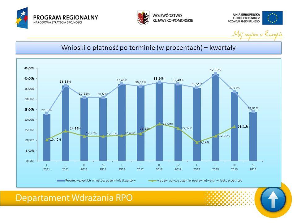 Wnioski o płatność po terminie (w procentach) – kwartały