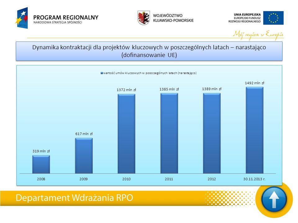 Dynamika kontraktacji dla projektów kluczowych w poszczególnych latach – narastająco (dofinansowanie UE)
