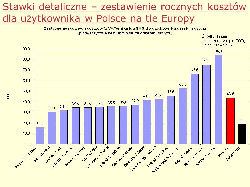 Stawki detaliczne – zestawienie rocznych kosztów dla użytkownika w Polsce na tle Europy